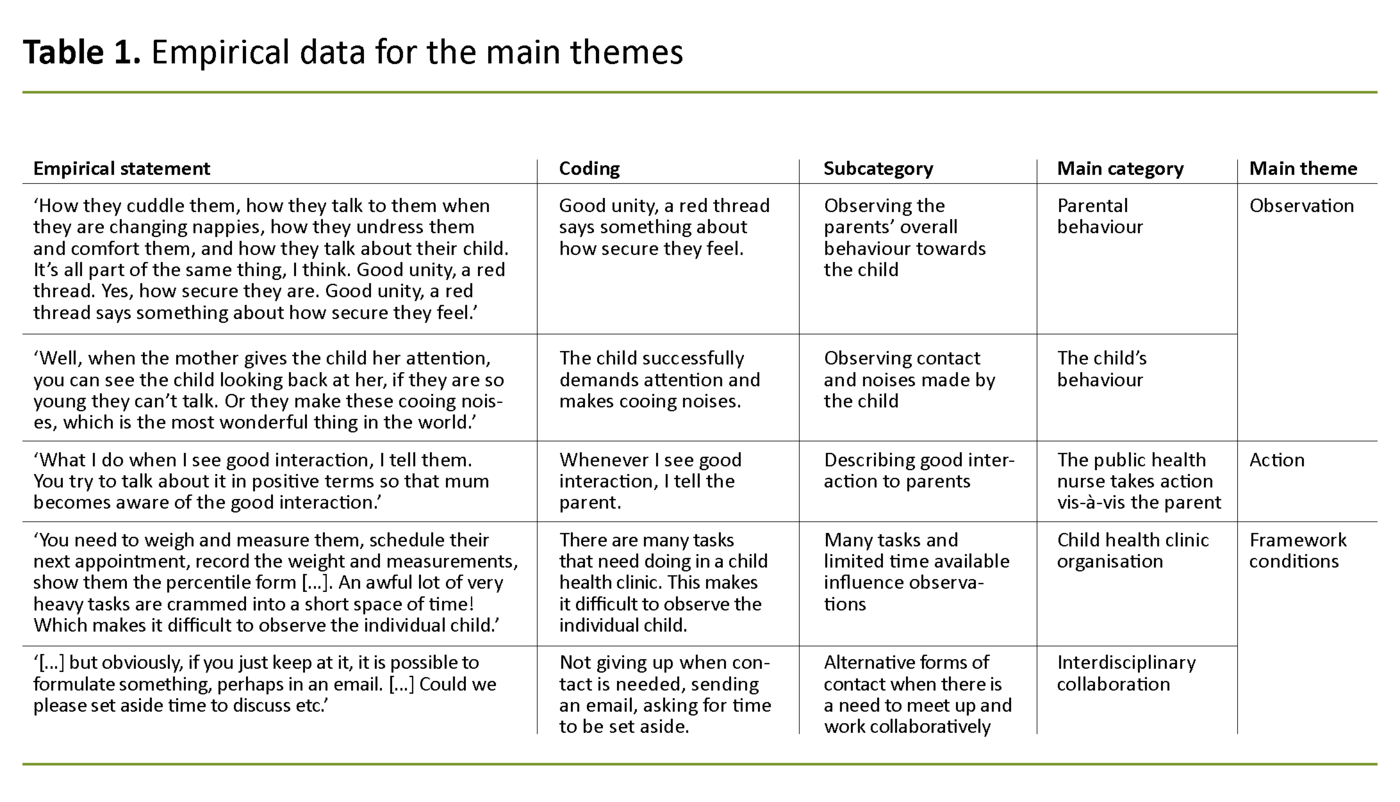 Table 1. Empirical data for the main themes