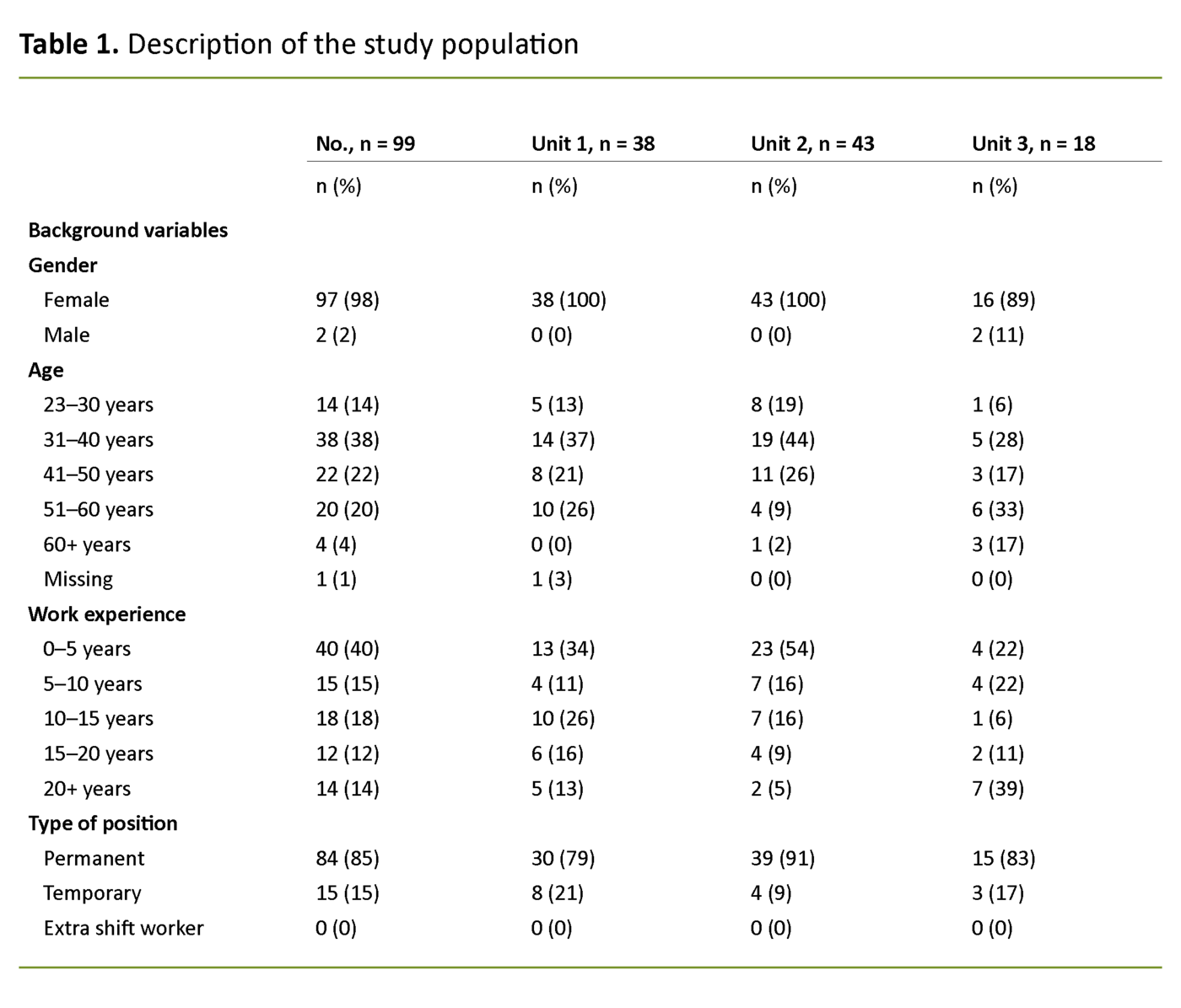 Table 1. Description of the study population