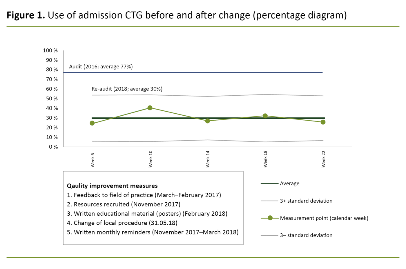 Figure 1. Use of admission CTG before and after change (percentage diagram)