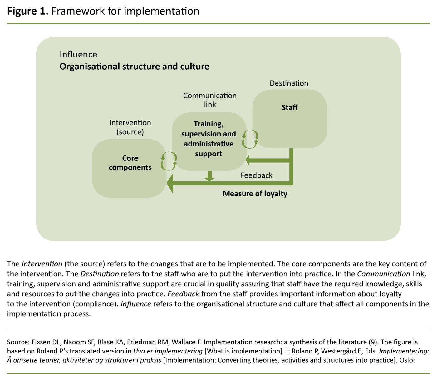 Figure 1. Framework for implementation