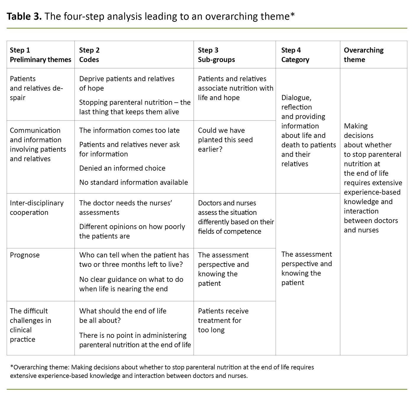 Table 3. The four-step analysis leading to an overarching theme*