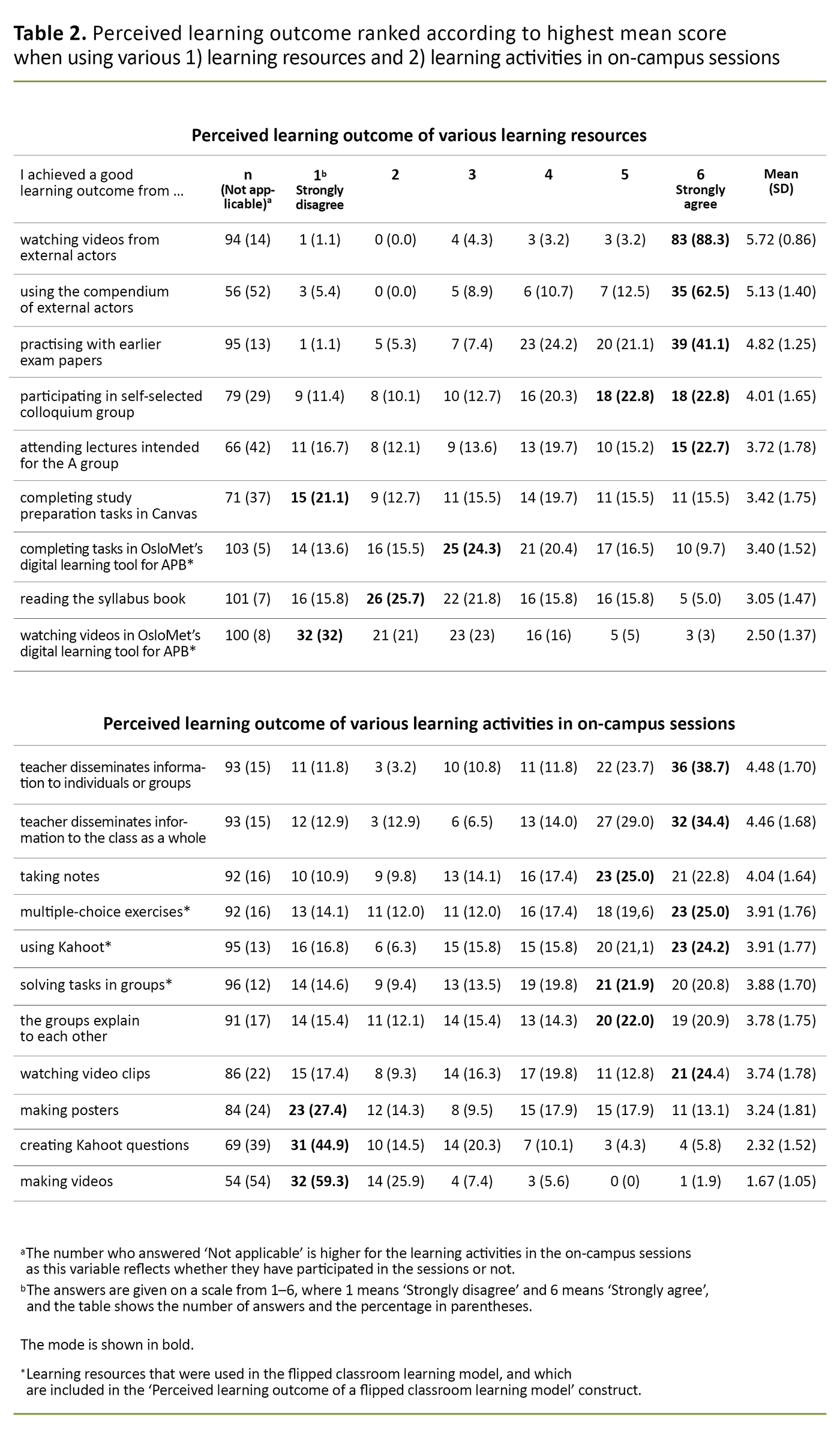 Table 2. Perceived learning outcome ranked according to highest mean score when using various 1) learning resources and 2) learning activities in on-campus sessions