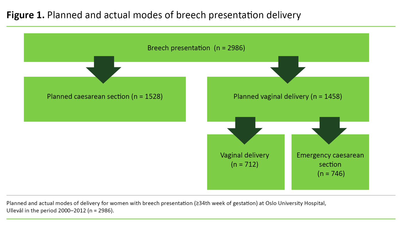 Figure 1. Planned and actual modes of breech presentation delivery