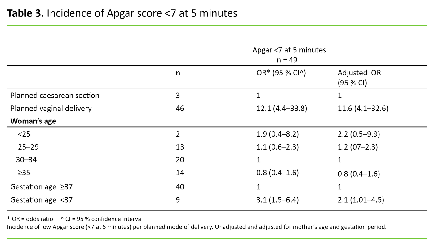 Table 3. Incidence of Apgar score <7 at 5 minutes