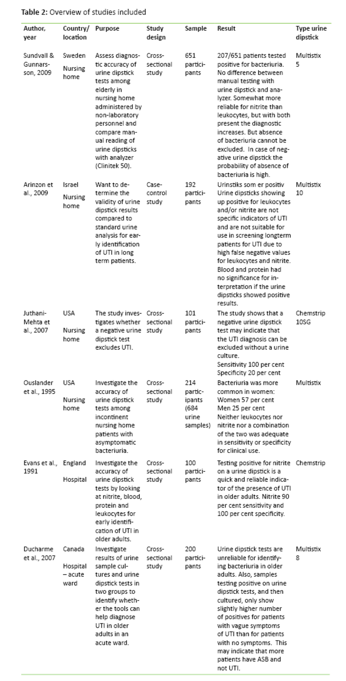 Table 2: Overview of studies included