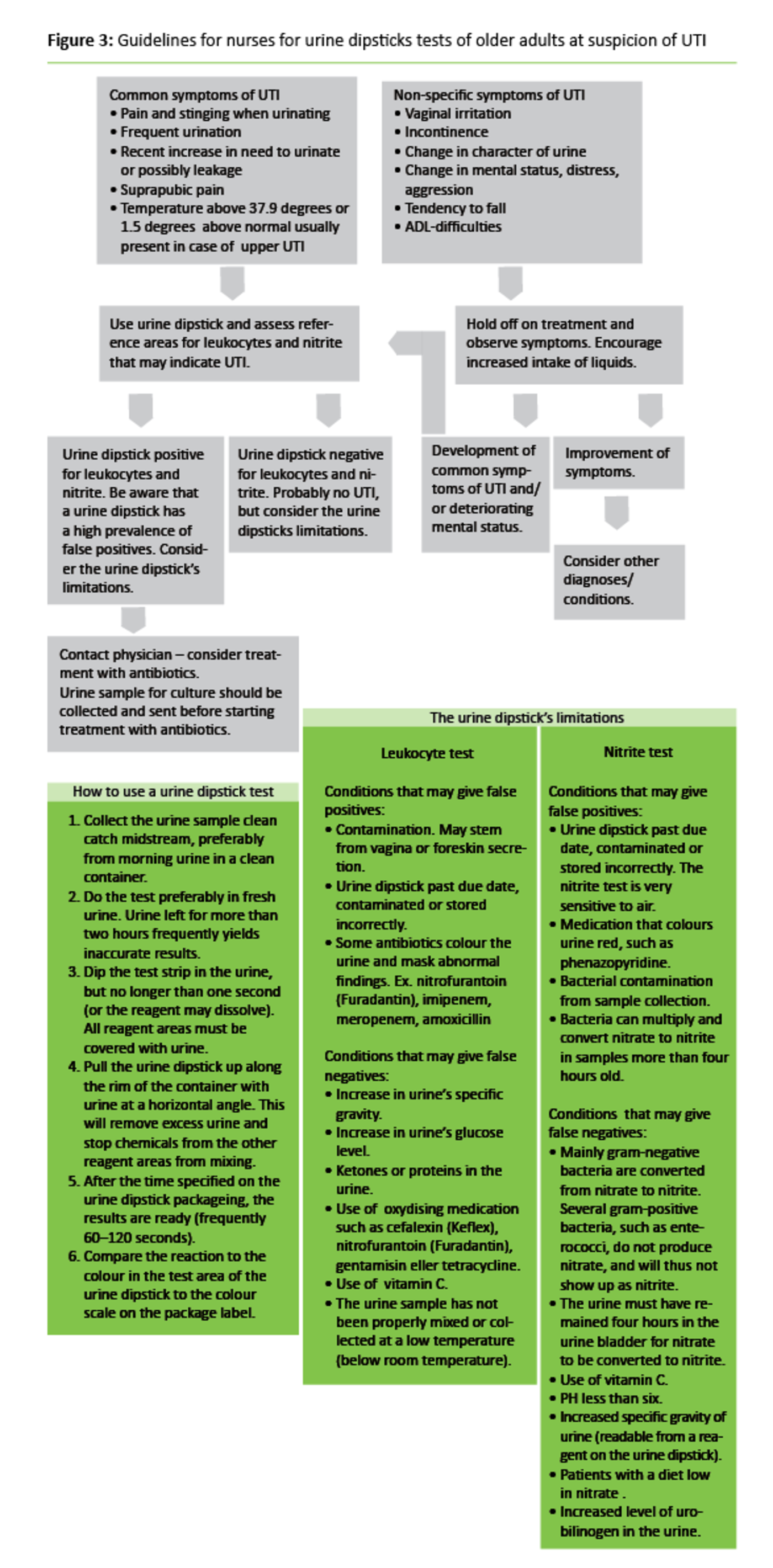 Figure 3: Guidelines for nurses for urine dipsticks tests of older adults at suspicion of UTI