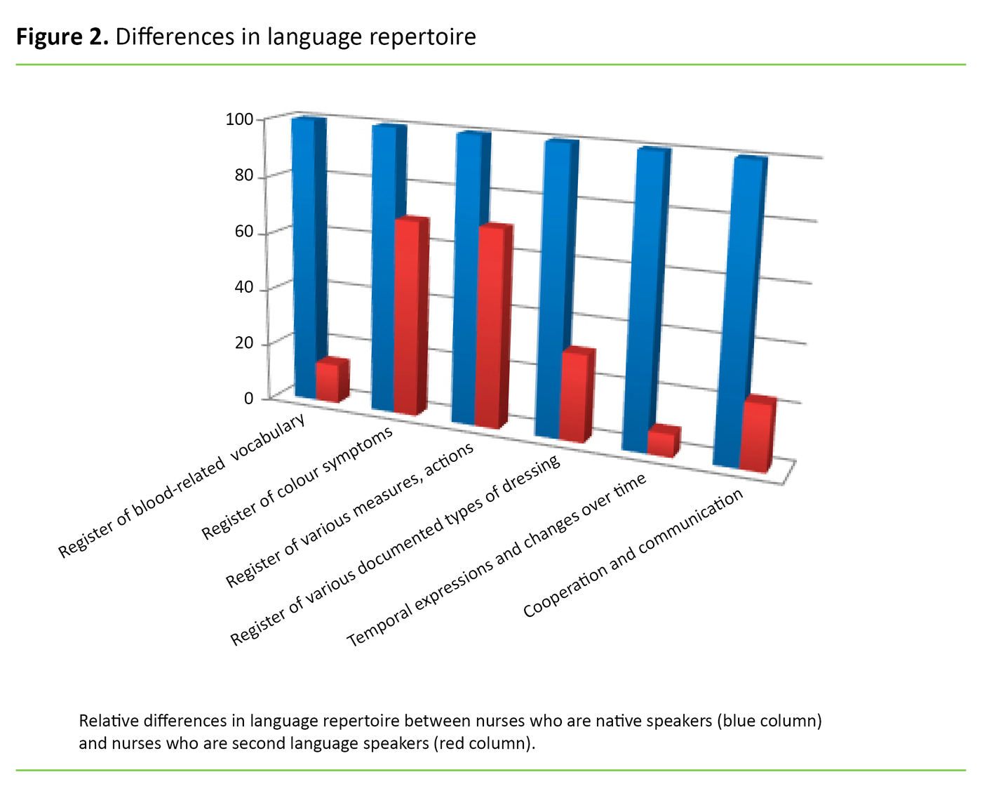 Figure 2. Differences in language repertoire
