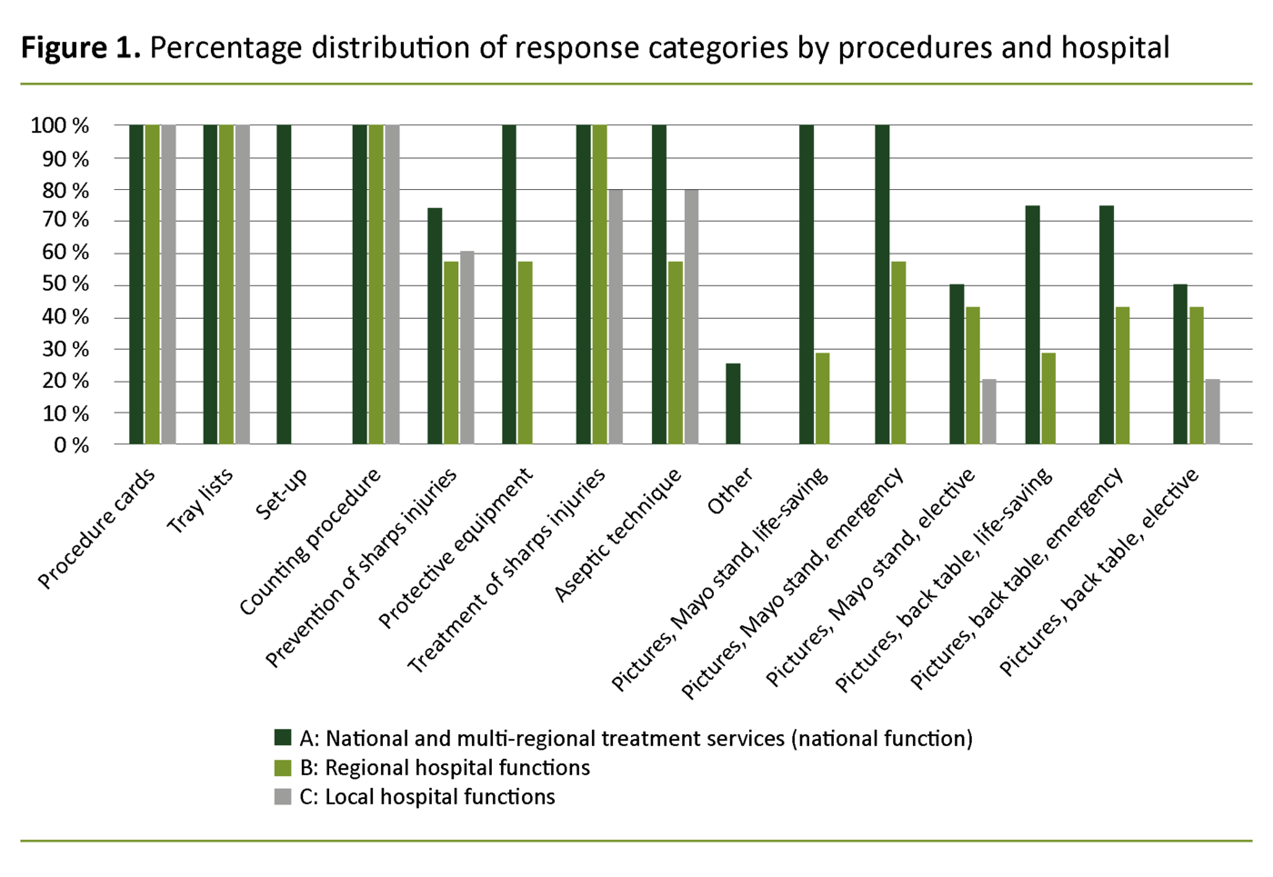 Figure 1. Percentage distribution of response categories by procedures and hospital functions