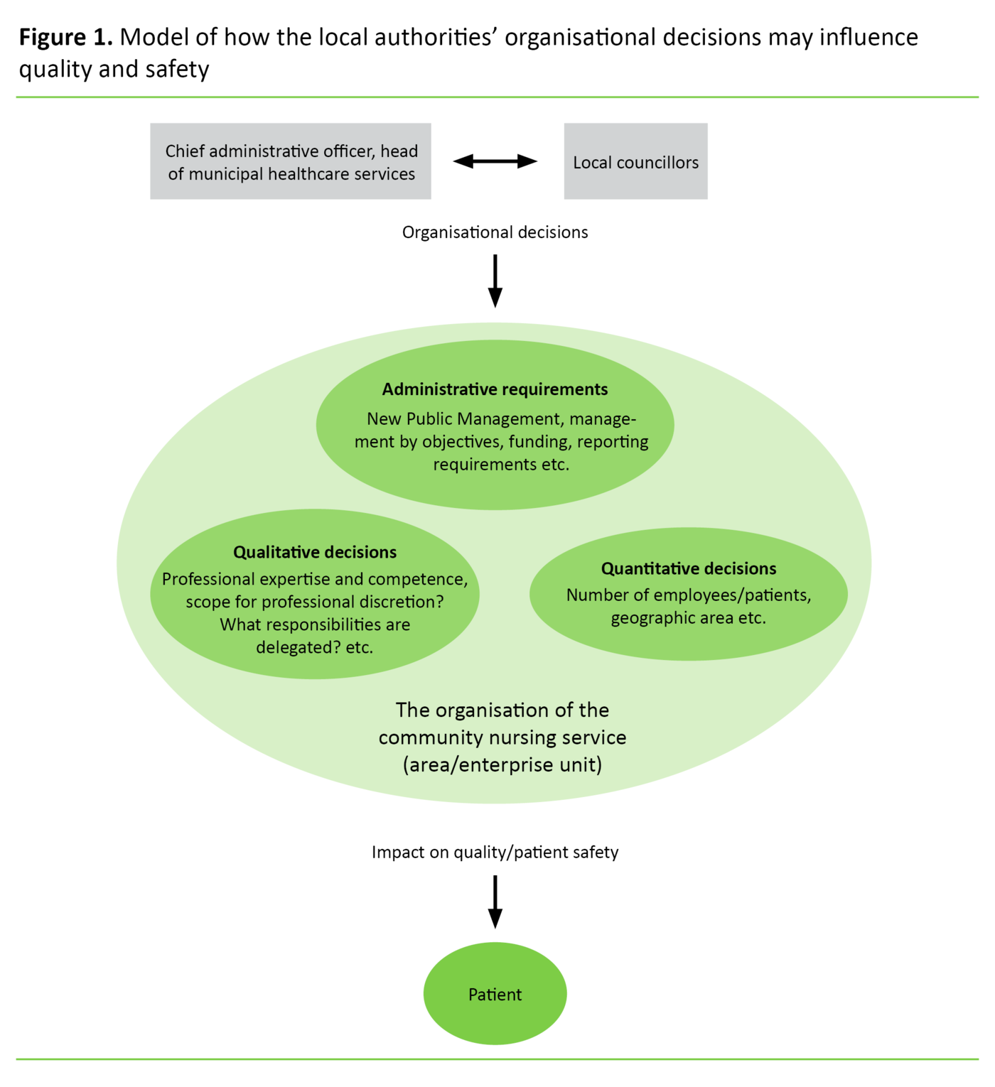 Figure 1. Model of how the local authorities' organisational decisions may influence quality and safety