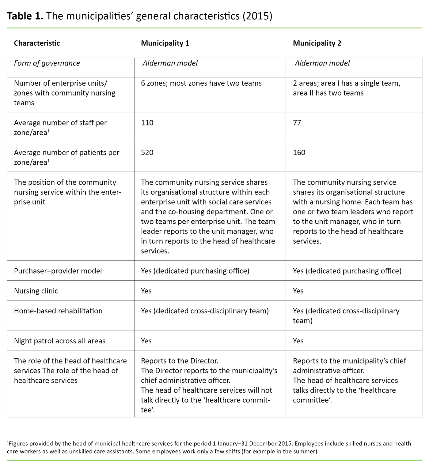 Table 1. The municipalities' general characteristics (2015)