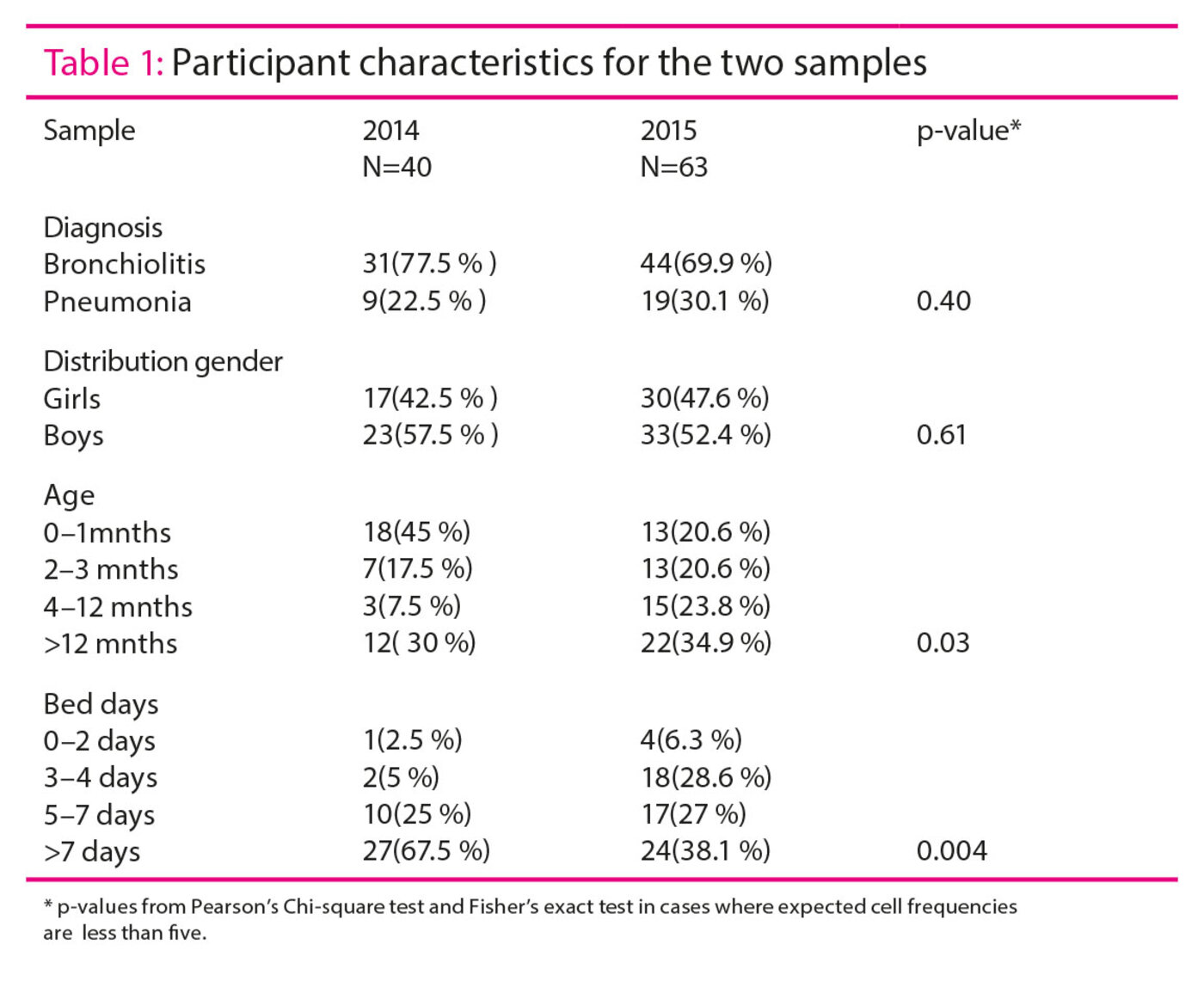 Table 1: Participant characteristics for the two samples