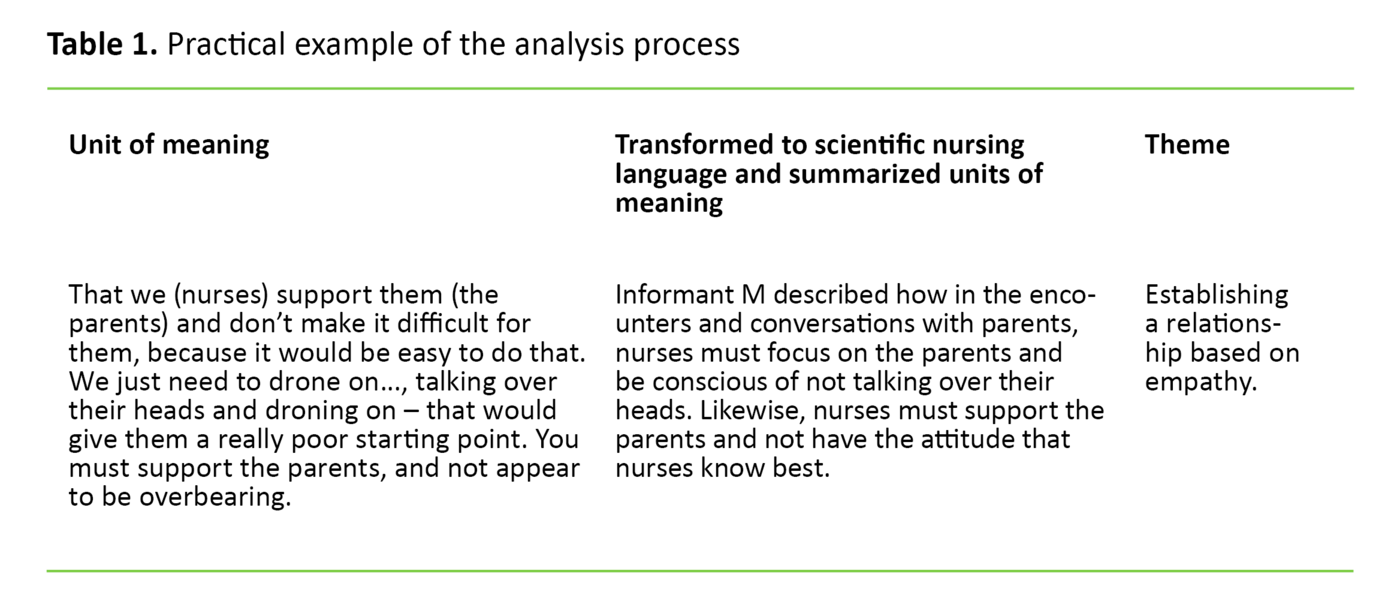 Table 1. Practical example of the analysis process