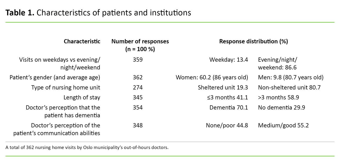 Table 1. Characteristics of patients and institutions