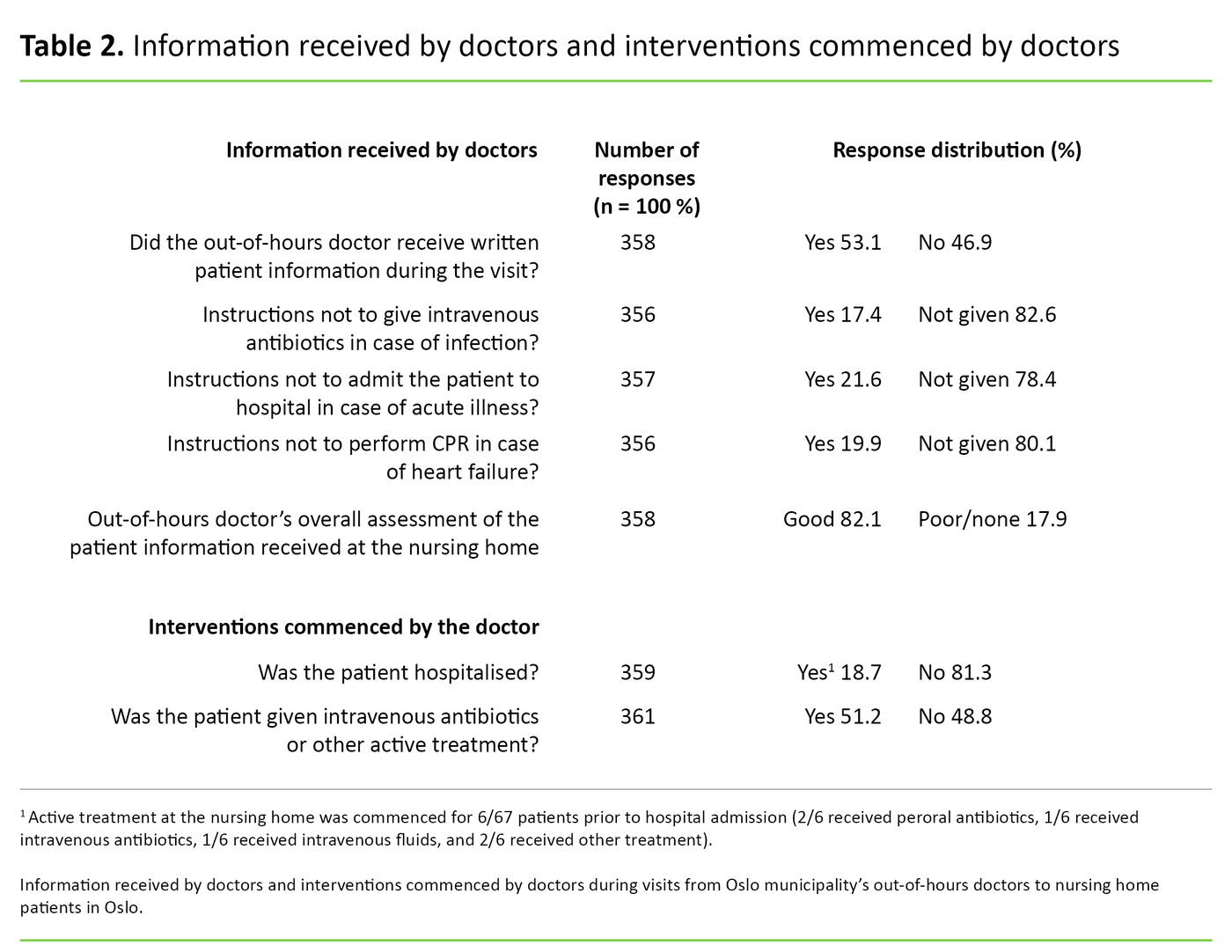 Table 2. Information received by doctors and interventions commenced by doctors