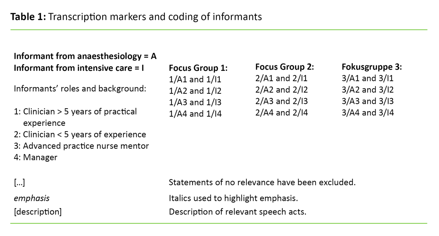 Table 1. Transcription markers and coding of informants