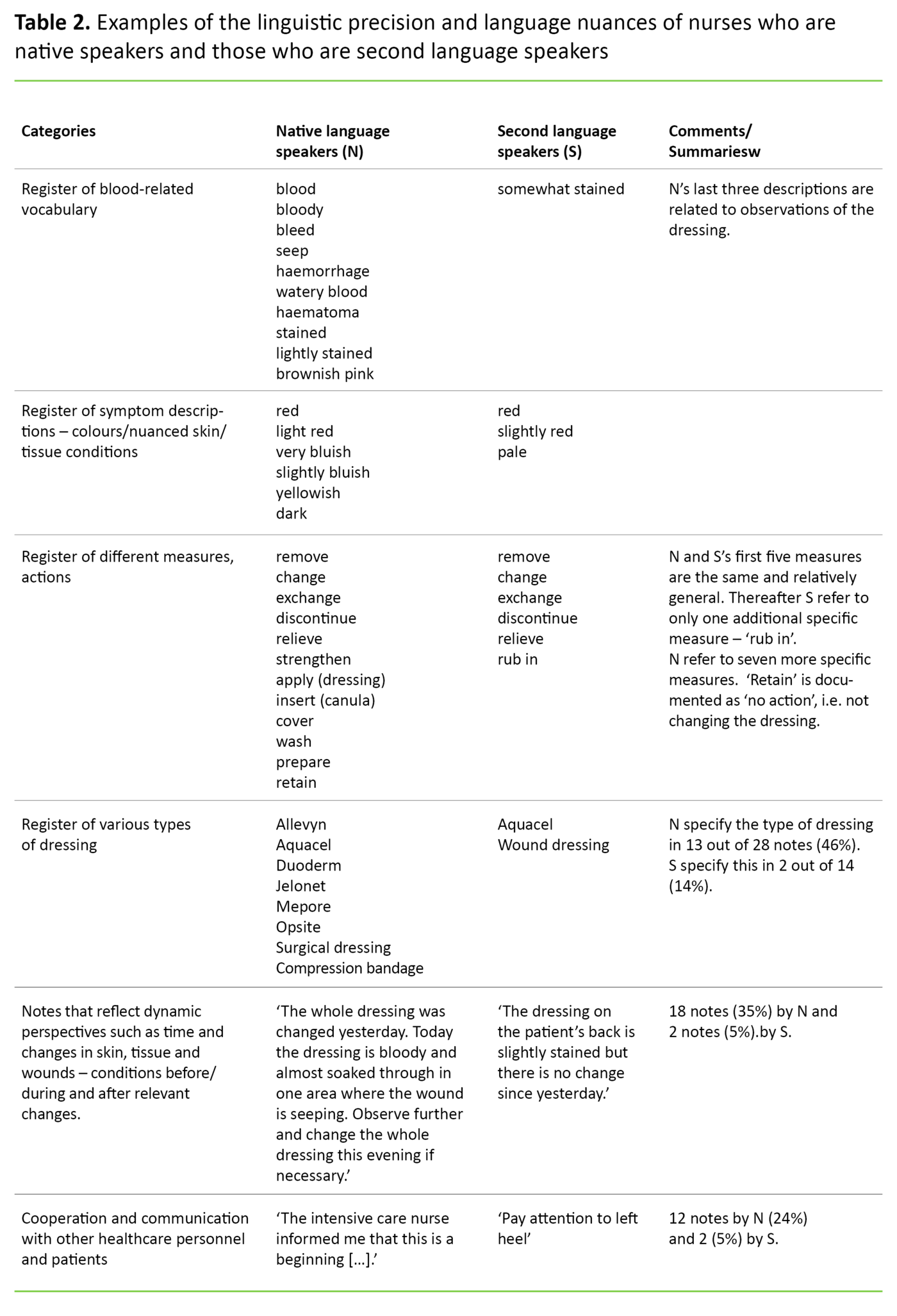 Table 2. Examples of the linguistic precision and language nuances of nurses who are native speakers and those who are second language speakers