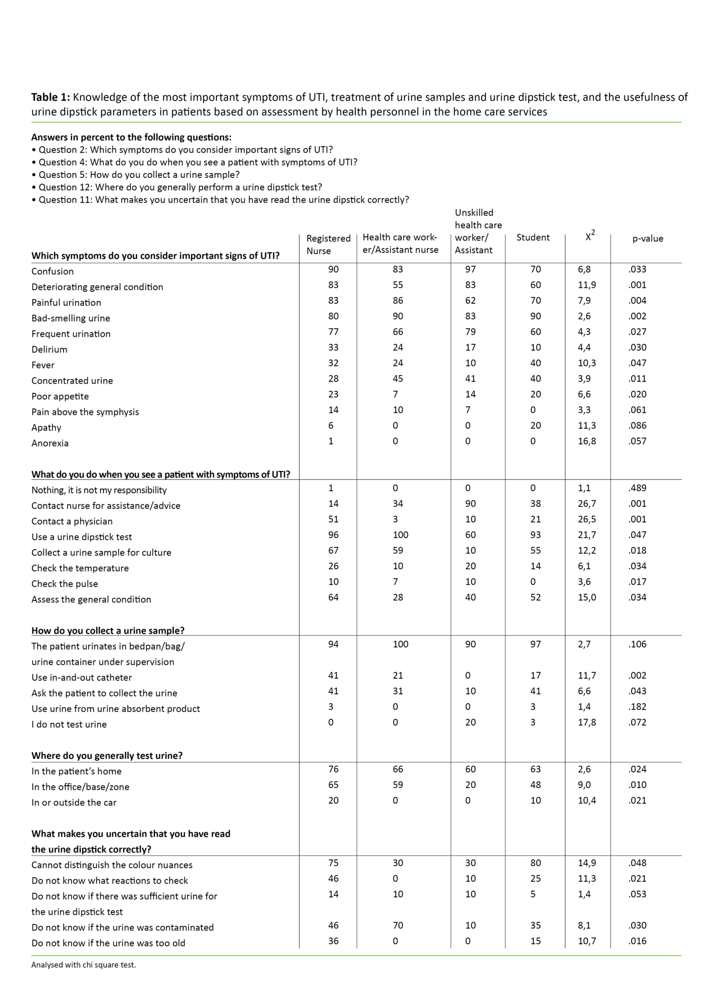 Table 1: Knowledge of the most important symptoms of UTI, treatment of urine samples and urine dipstick test, and the usefulness of urine dipstick parameters in patients based on assessment by health personnel in the home care services