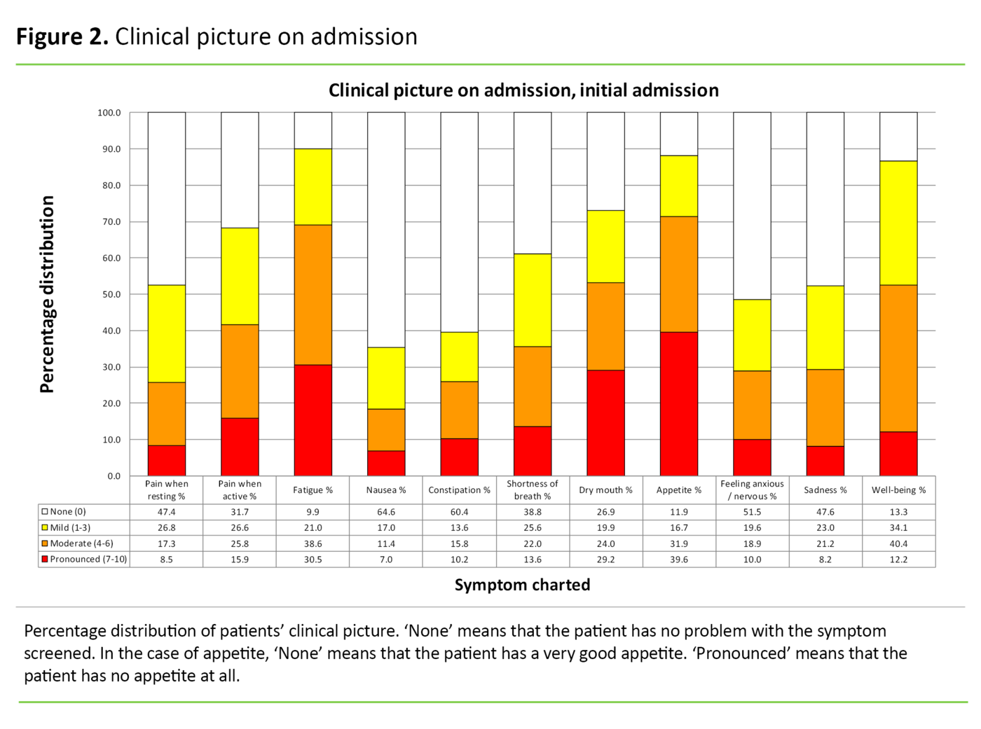 Figure 2. Clinical picture on admission