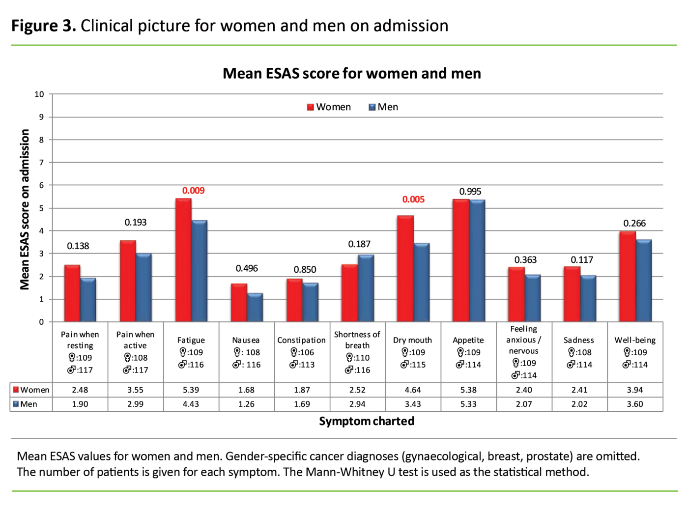 Figure 3. Clinical picture for women and men on admission